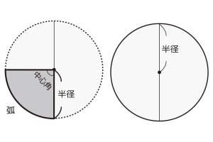 《円・半円・弧・扇形》の円周・面積の求め方と公式一覧