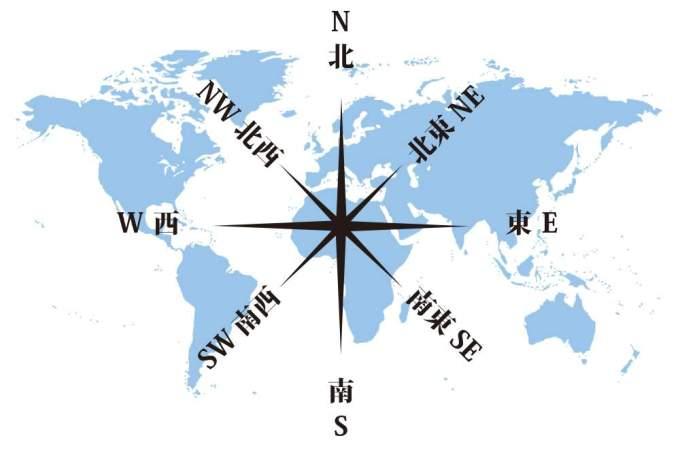 方位・方角を表わす日本語と英語