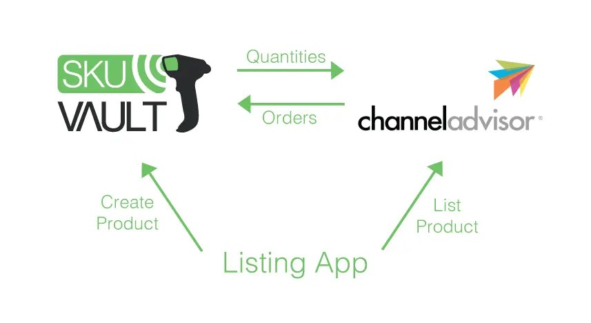 Improving Your eCommerce Workflow