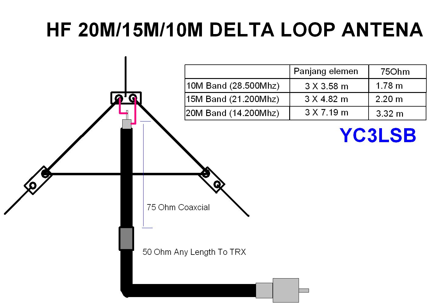 Uhf Antenna Uhf Quad Antenna Calculator