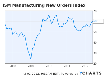 ISM Manufacturing New Orders Index Chart