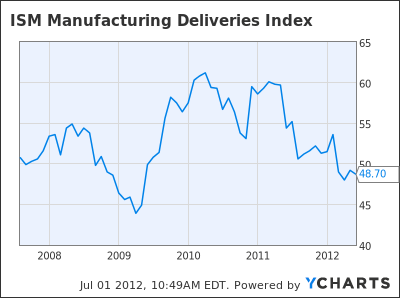 ISM Manufacturing Deliveries Index Chart
