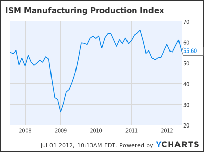 ISM Manufacturing Production Index Chart
