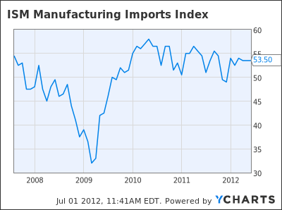 ISM Manufacturing Imports Index Chart