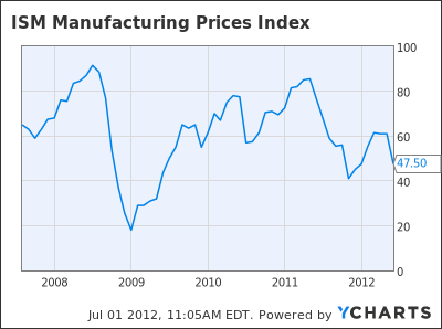 ISM Manufacturing Prices Index Chart