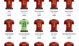Subasta de camisetas firmadas por los jugadores de la Selección