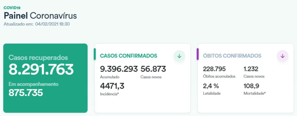 The cumulative number of confirmed cases of COVID-19 in Brazil exceeds 9.39 million, and the epidemic situation is still grim.