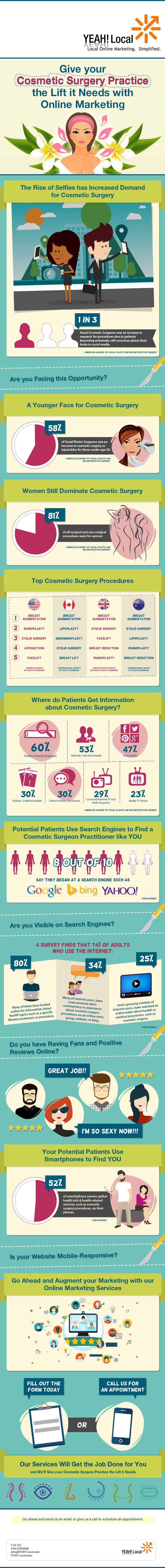 Cosmetic Surgery Marketing: Why Do You Need Online Marketing for Your Practice?