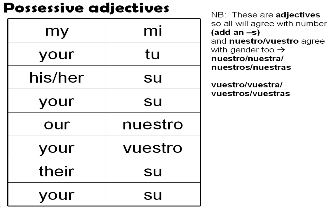Images About Spanish