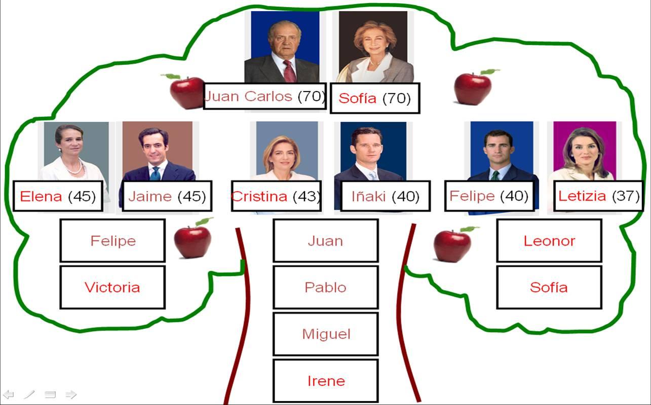 Deberes Describir Una Familia Describing A Family Para El 21 De Enero For 21st Jan