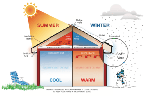 Check Home Insulation For Energy Conservation  Yellowblue