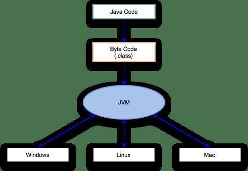 Lập trình java - mô hình JVM
