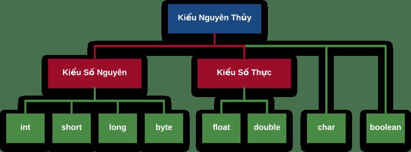 Sơ đồ các kiểu dữ liệu trong Java