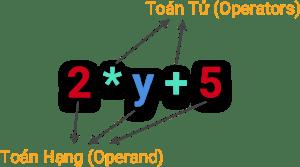 Operator - Minh họa
