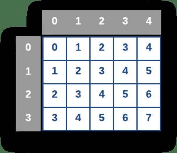 Mảng hai chiều sau khi được tạo giá trị từ vòng lặp for