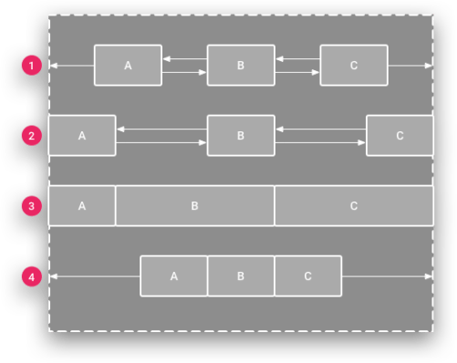 ConstraintLayout - Các loại chain