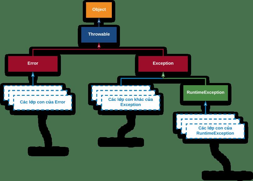 Cây phân cấp lớp Exception