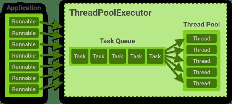 Mô phỏng hoạt động của ThreadPoolExecutor