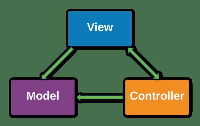Sơ đồ kiến trúc MVC