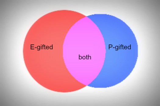 """Two circles overlapping in Venn diagram, one red with words""""E-gifted"""", one blue with words """"P-gifted"""", overlapping region in purple with words """"both"""