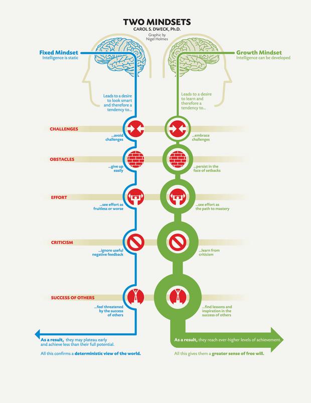 Difference between Growth mindset and Fixed Mindset