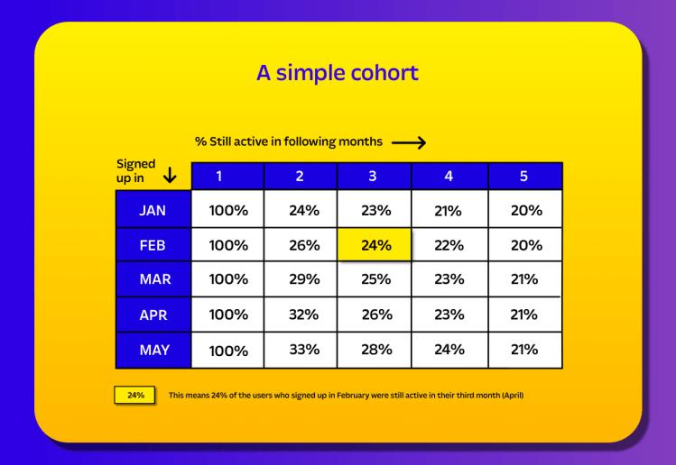 How to do cohorts analysis