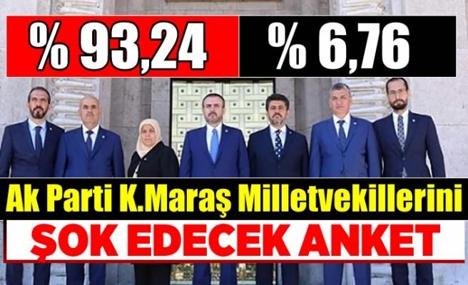 Ak Parti Kahramanmaraş Milletvekillerini Şok Edecek Anket