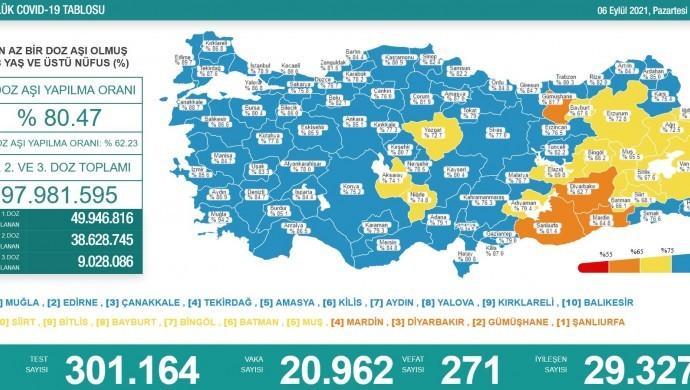 Son 24 saatte koronavirüsten 271 kişi daha hayatını kaybetti