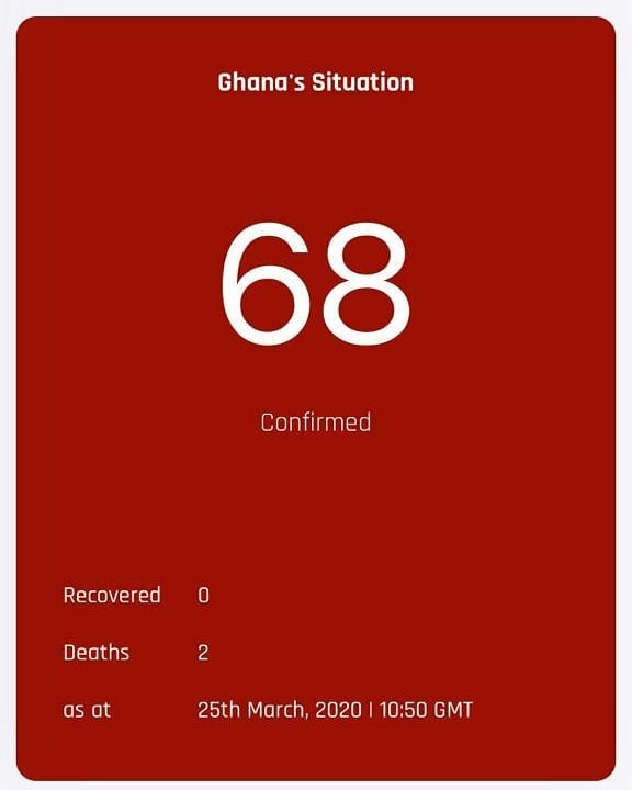Ghana Still Experiencing Increase In Cases As We Record 68th Positive