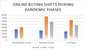 Buying Shifts During Pandemic