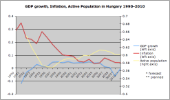 gdp_inflation_activepopulation_hungary