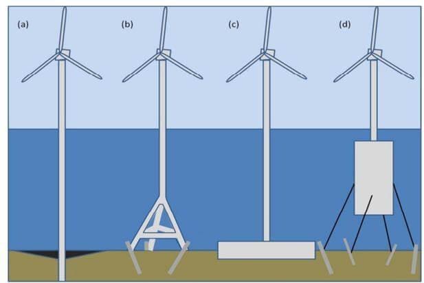 1-deniz-turbin-tipleri