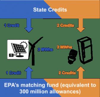 ceip_state_credits