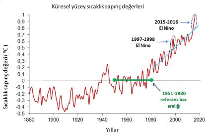 Şekil 5. Yıllara göre küresel yüzey sıcaklık sapınç değerleri ve El Nino dönemleri ile ilişkisi [4].