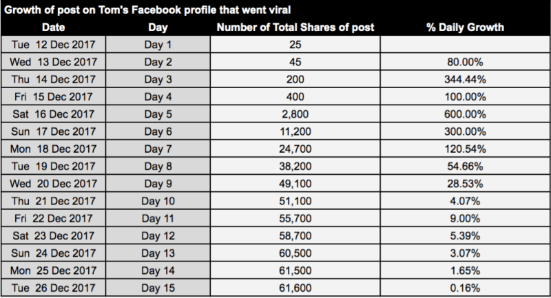 Table of results from post that went viral
