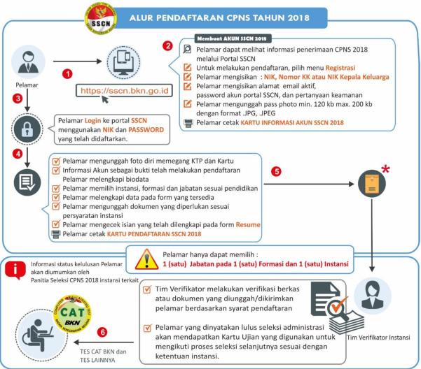 Alur Pendaftaran CPNS 2018