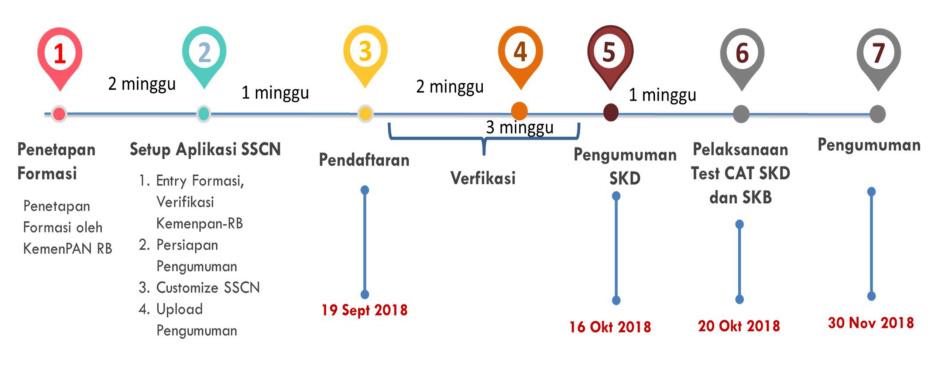 Jadwal Pendaftaran CPNS Kabupaten Sumenep 2018