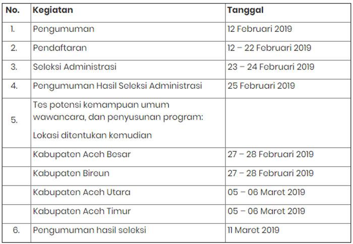 Rekrutmen Tenaga Pendamping Masyarakat (TPM) dan KTPM Aceh 2019