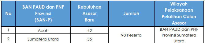 Rekrutmen Calon Asesor BAN PAUD dan PNF Tahun 2019