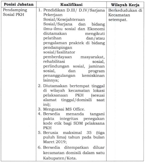 Pendaftaran Seleksi SDM Pelaksana PKH Tahun 2019