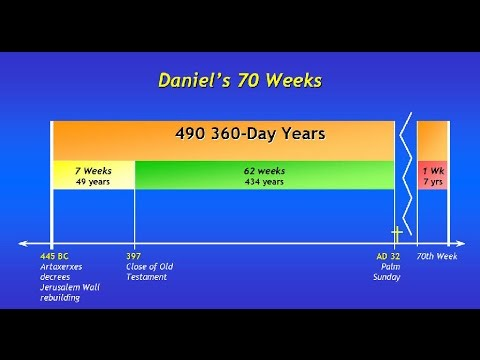 Revelation Msg 25 Daniel's Seventy Weeks Prophecy
