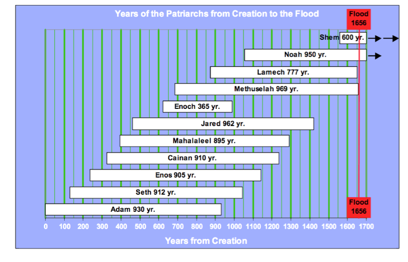 The Early Seed Line of the Messiah