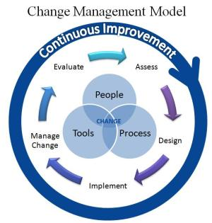 Change Management  Change Management Process  Change Management Model  Change Management