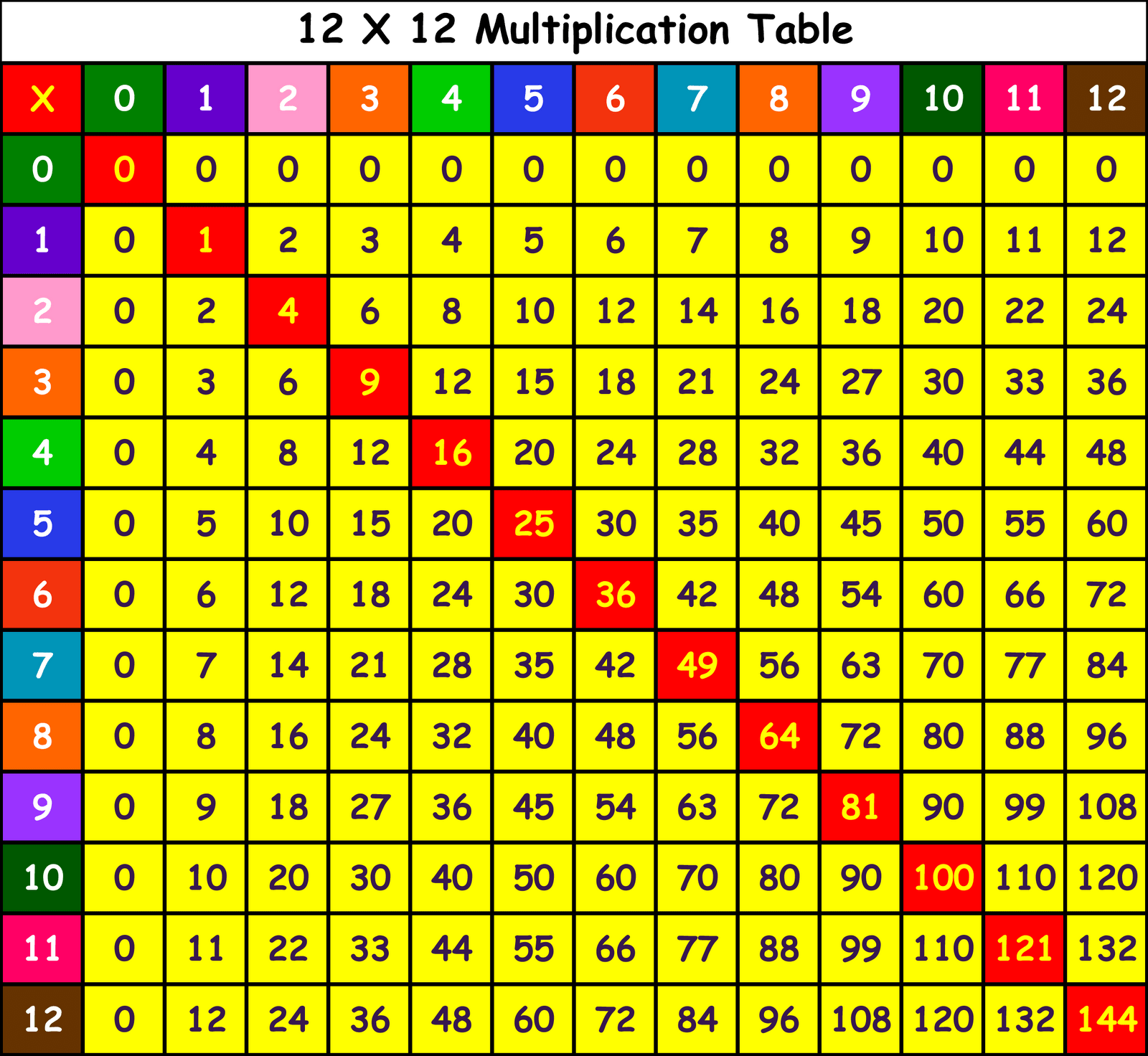 12 Multiplication Table In