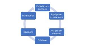 Démarche et processus du revenue management