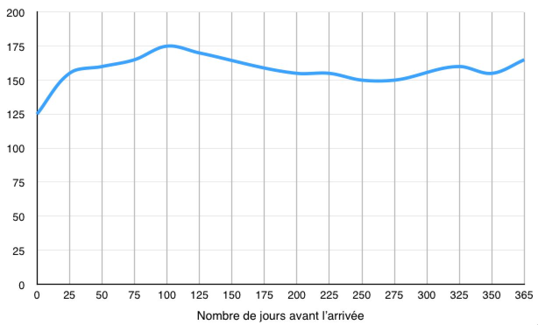elasticite-prix