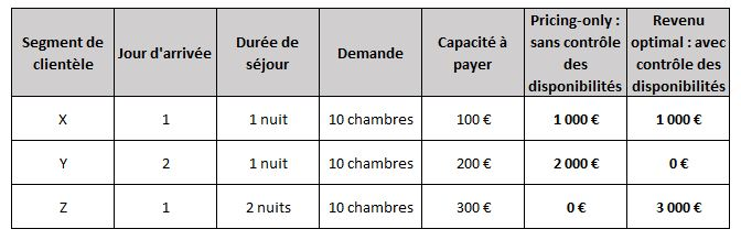 Exemple méthode Pricing-only