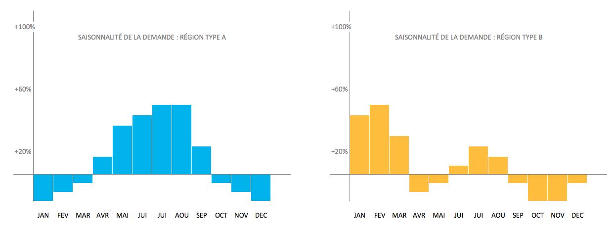 Courbe de demande par saison