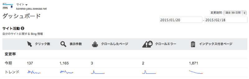 旧サイトのクリック数 Bing Web マスター