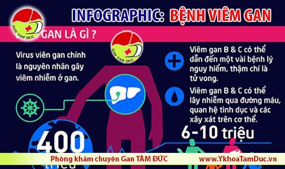 Infographic bệnh viêm gan B bệnh viêm gan C phòng khám chuyên gan tâm đức tphcm